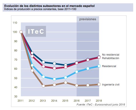 itec_euroconstruct_verano_2