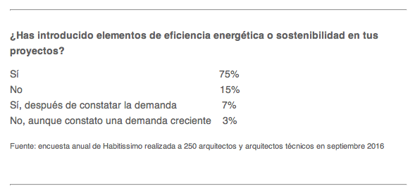 habitissimo_sostenibilidad_1