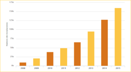 Evolución del número estimado de instalaciones con biomasa en España