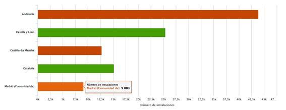 Comparación del número de instalaciones por comunidades autónomas.