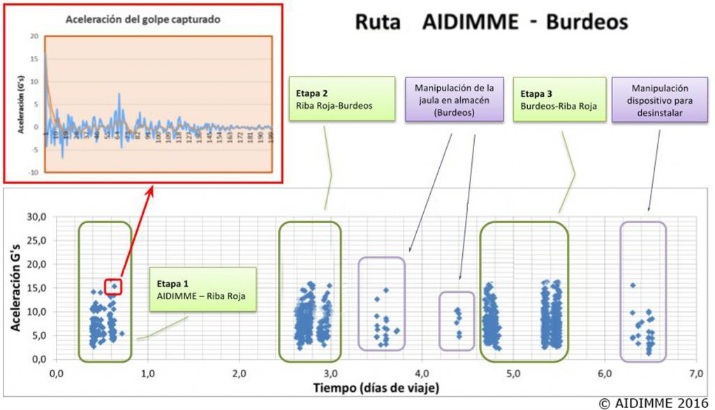 Gráfica de una de las rutas realizadas entre AIDIMME, Riba Roja y Burdeos. AIDIMME©