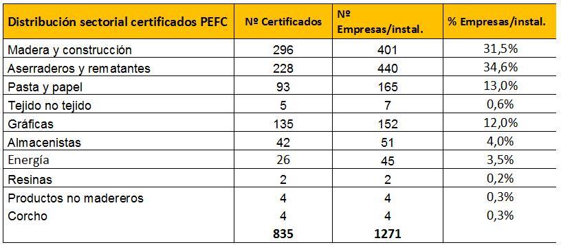 PEFC_certificacion2016_1