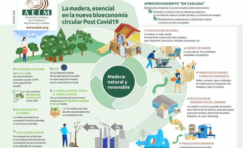 """AEIM presenta la infografía: """"La madera, esencial en la nueva bioeconomía circular Post Covid19"""""""